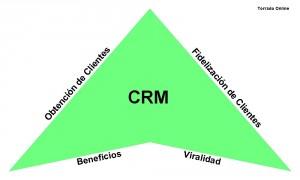 crm aplicacion de gestion